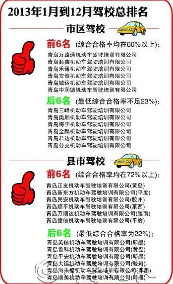 青岛驾校总排名公布 将按名次分配考试名额